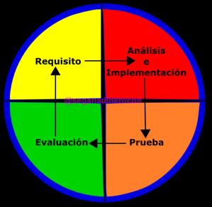 Desarrollo iterativo e incremental